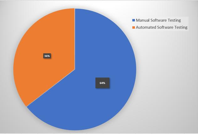 GMI chart automated vs manual testing 4