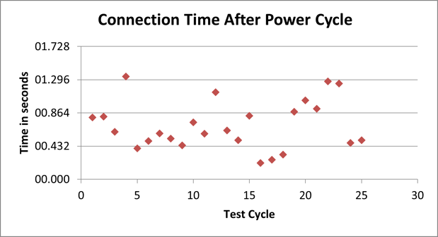 connection after power cycle