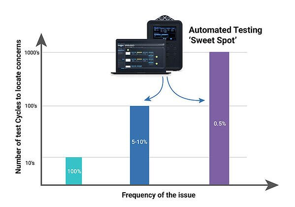 automated testing graph