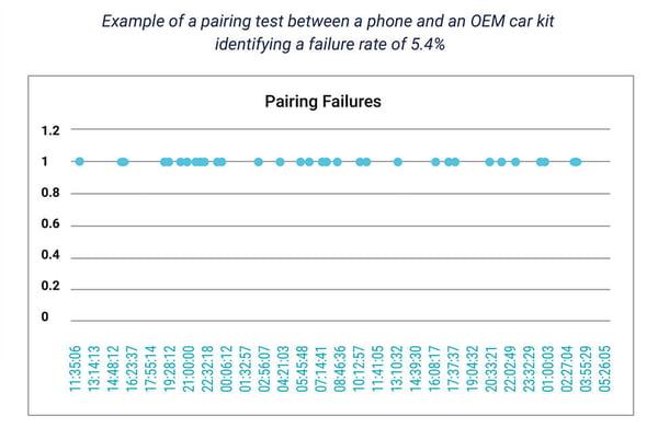pairing testing graph