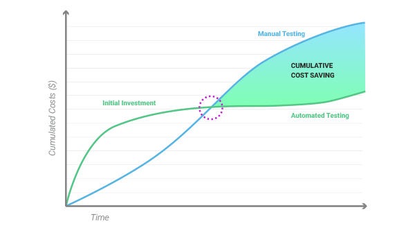 manual vs automated testing graph